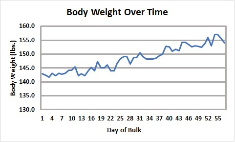 Bulk 2 Body Weight Over Day