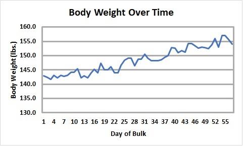 Bulk 2 Body Weight Over Day