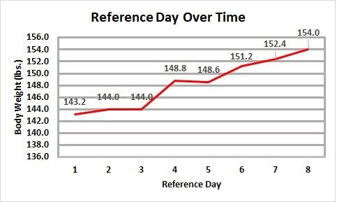 Bulk 2 Body Weight Over Ref Day